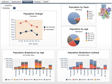 County Aging Profile Dashboard